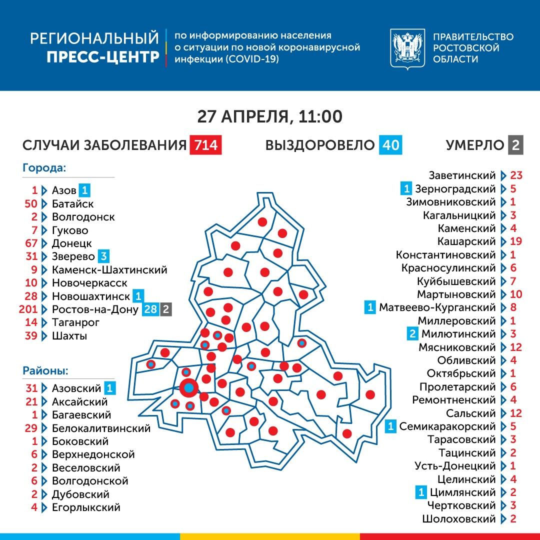 COVID-19: На Дону зарегистрировано 714 больных коронавирусом, 65 новых случаев, 1 выздоровевший под Таганрогом