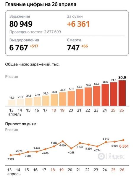 Число заболевших COVID-19 в России выросло до 80 949, на рекордные 6 361 за сутки Почти половина из них не имеет симптомов. Об этом сообщили РИА