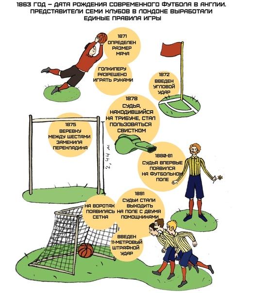 Давайте вместе вспомним правила футбола. Многие из нас знают их так, как видят игру, понимая когда фол, а когда угловой.
