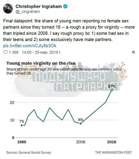 Миллениалы стали в три раза меньше заниматься сексом По данным опроса GSS Data Explorer, за последние 10 лет желания секса у миллениалов, особенно у мужчин, стало меньше почти в три раза. Число