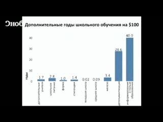 """Эстер Дюфло """"Социальные эксперименты по преодолению бедности"""" TED RUS"""