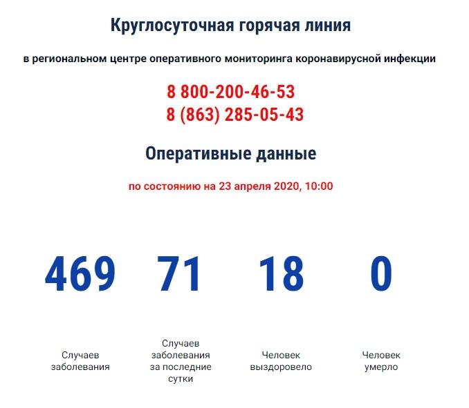 В Ростовской области число больных коронавирусом за сутки выросло на 71
